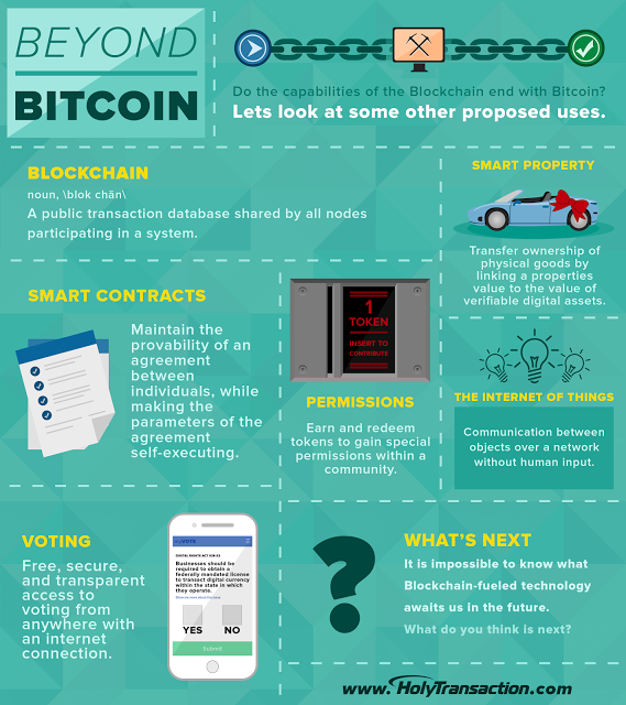 Capabilities of Blockchain Bitcoin Infographic HolyTransaction