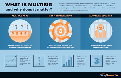 What is Bitcoin multisig infographic HolyTransaction