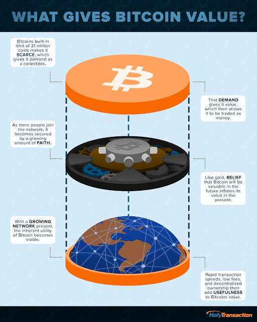 What gives Bitcoin value? - infographic