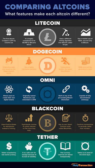 Comparing Altcoins: what features make each altcoin different?
