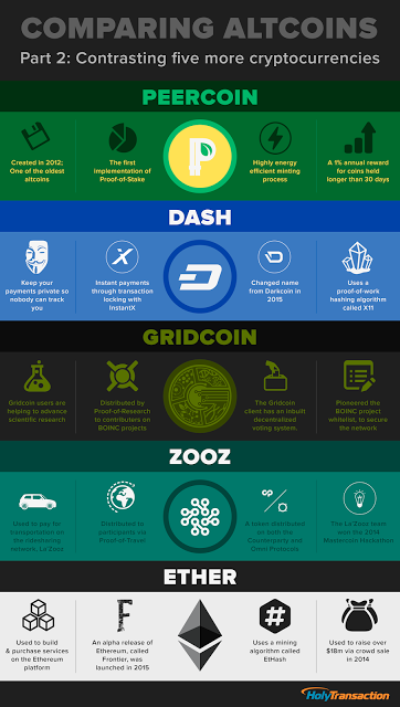 Comparing altcoins: contrasting five more cryptocurrencies infographic HolyTransaction