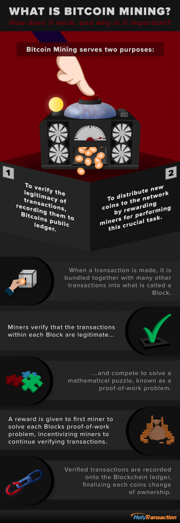 What is Bitcoin mining infographic HolyTransaction