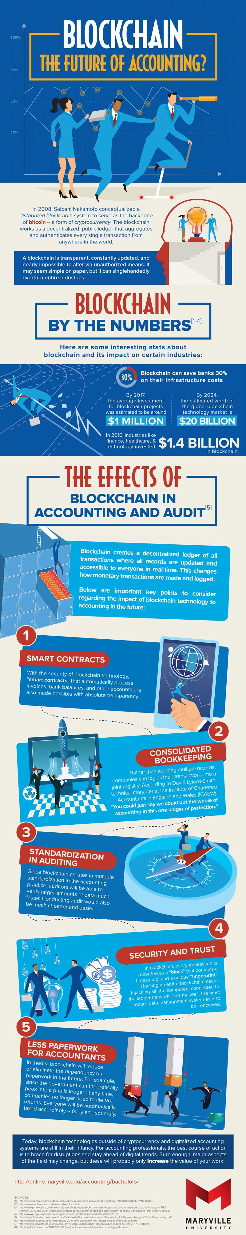 Holytransaction, Marville University infographic - Blockchain the future of accounting