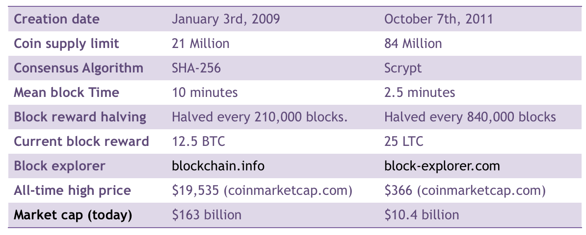 Bitcoin Vs Litecoin, Holytransaction