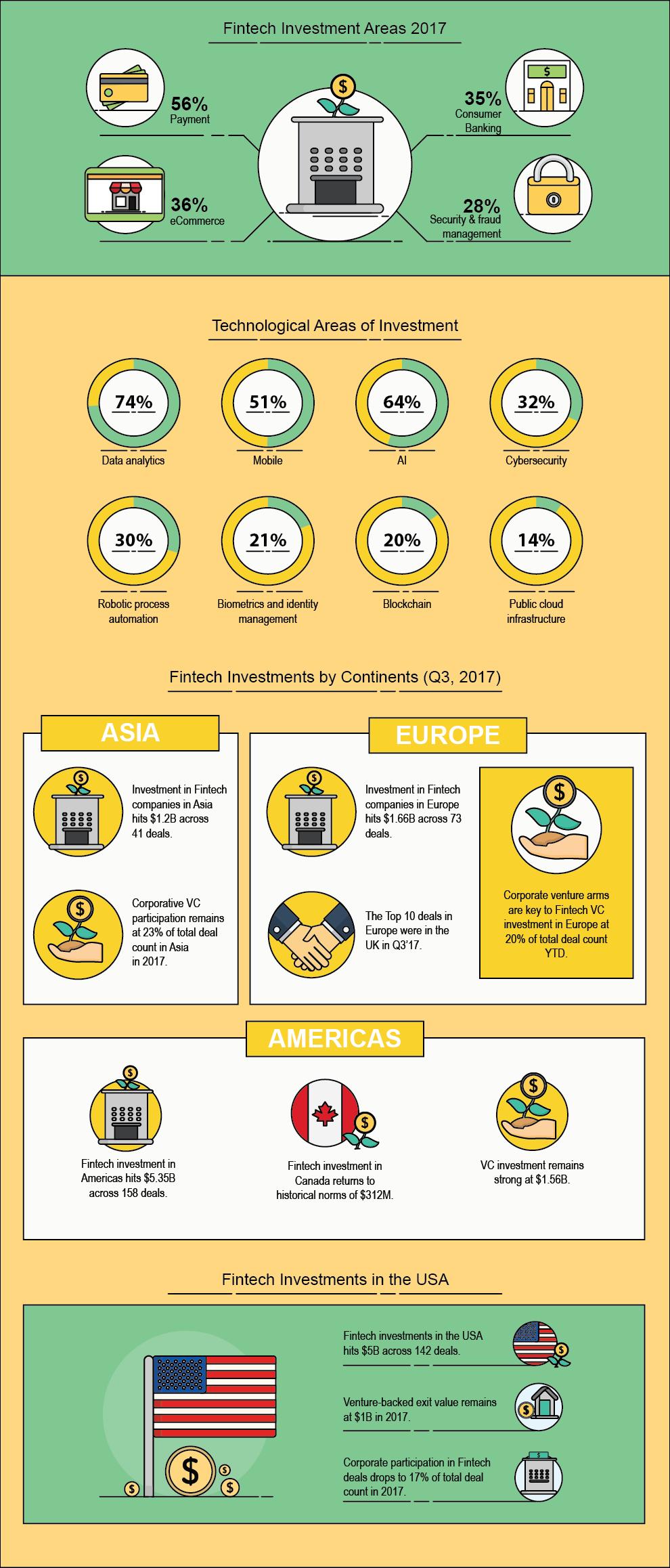 Fintech growth, Holytransaction