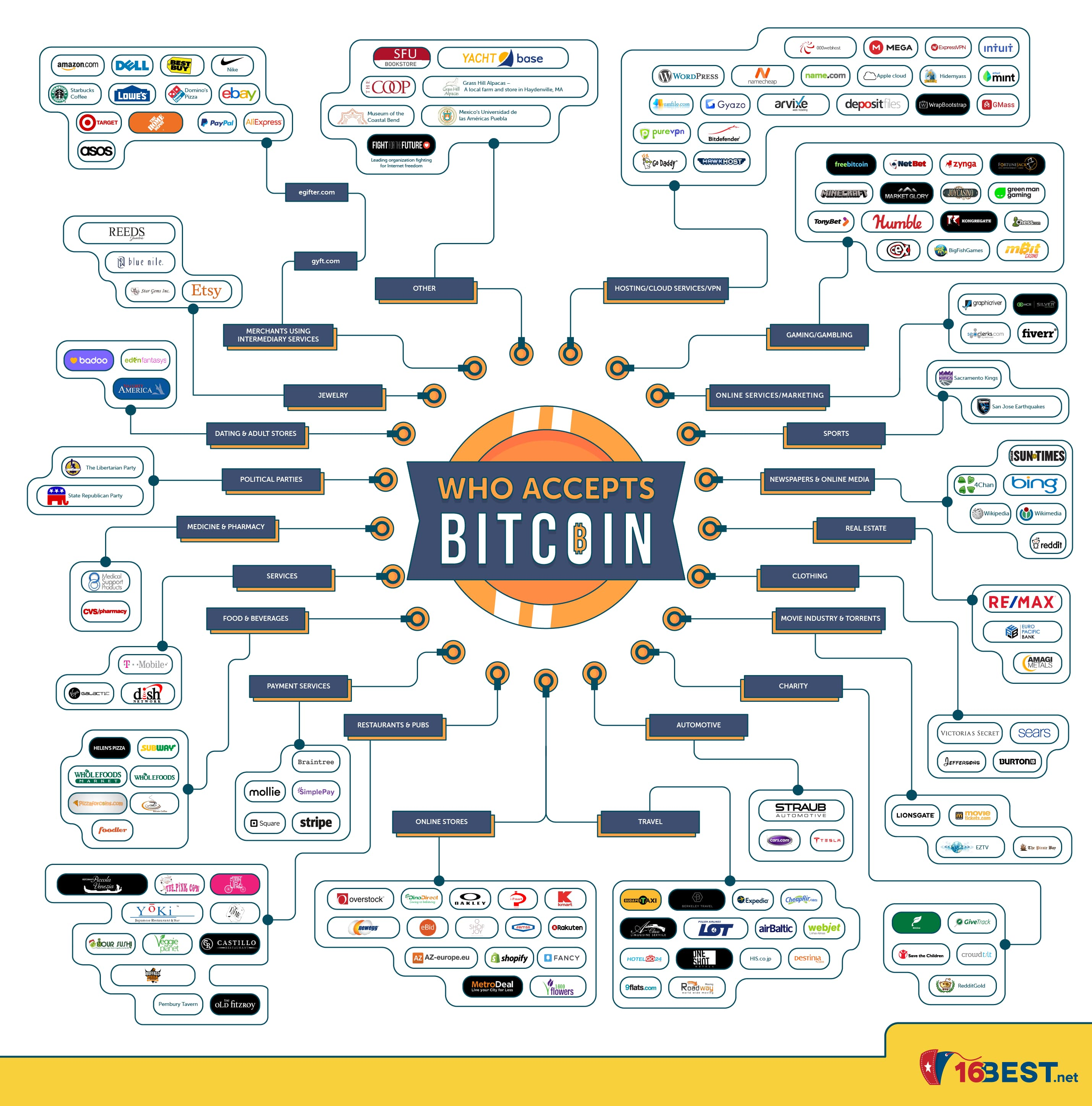 Who accepts Bitcoin payments, Holytransaction