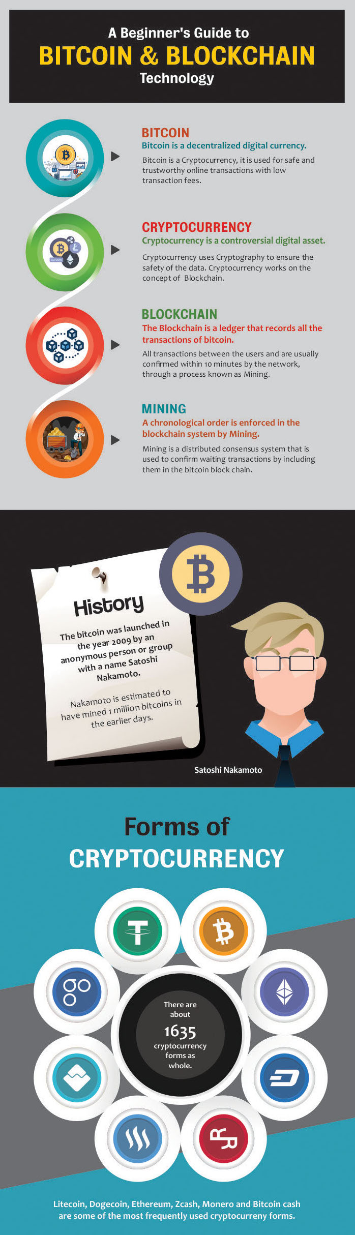 Beginner's guide to Bitcoin and Blockchain technology, Holytransaction