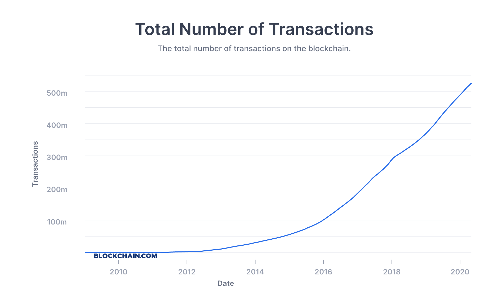 bitcoin-transaction-volume-growth-2020