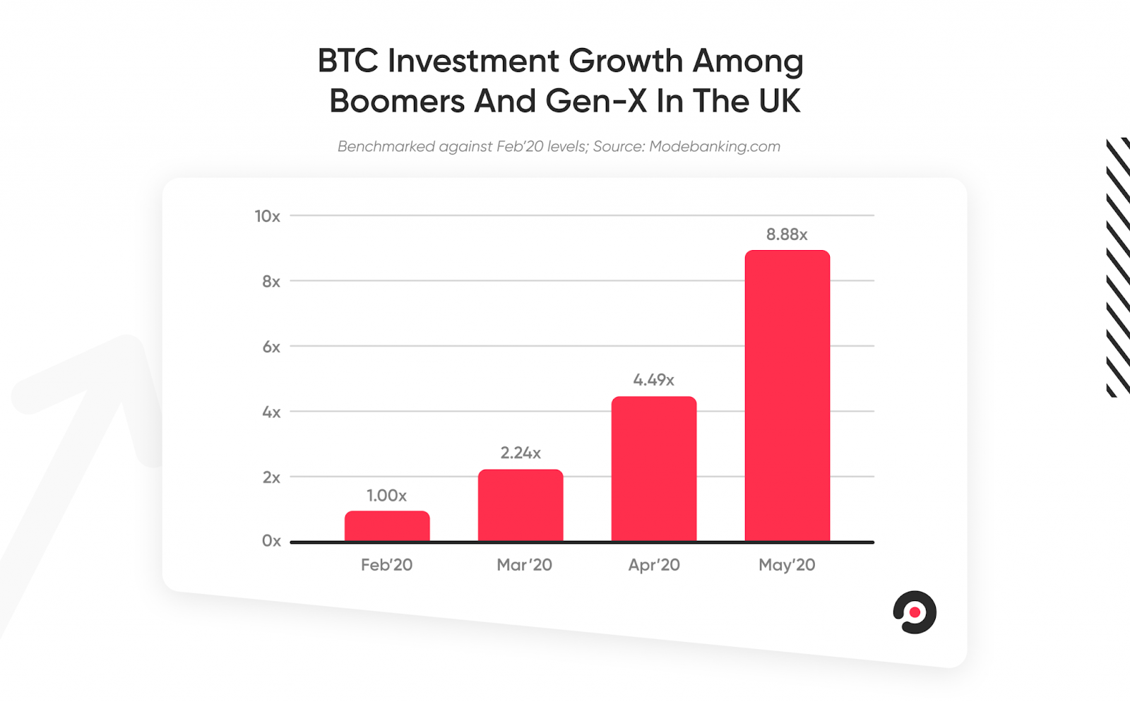 Bitcoin Investment Growth