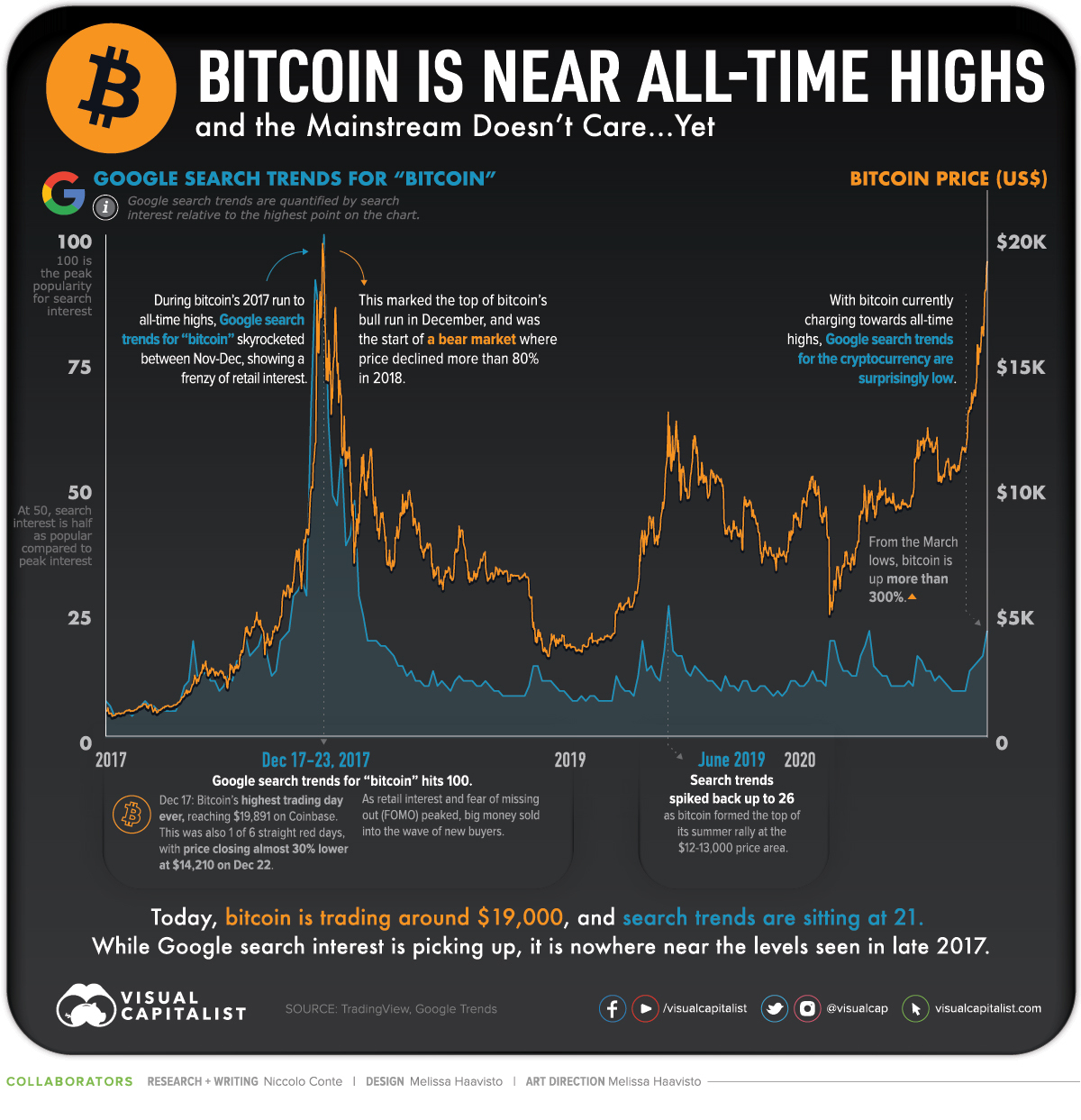 bitcoin price all time highs vs search interest