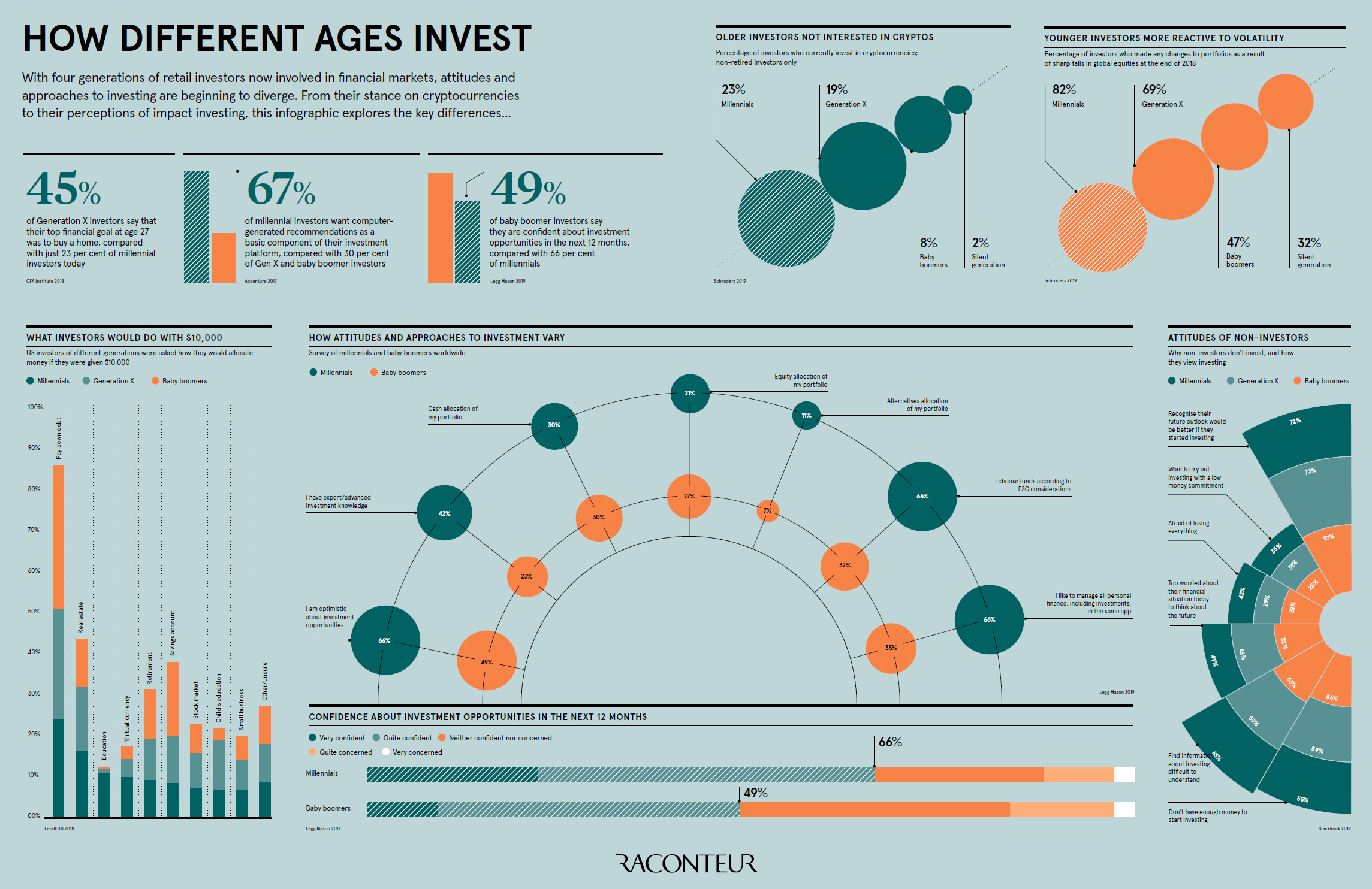 investing generations infographic