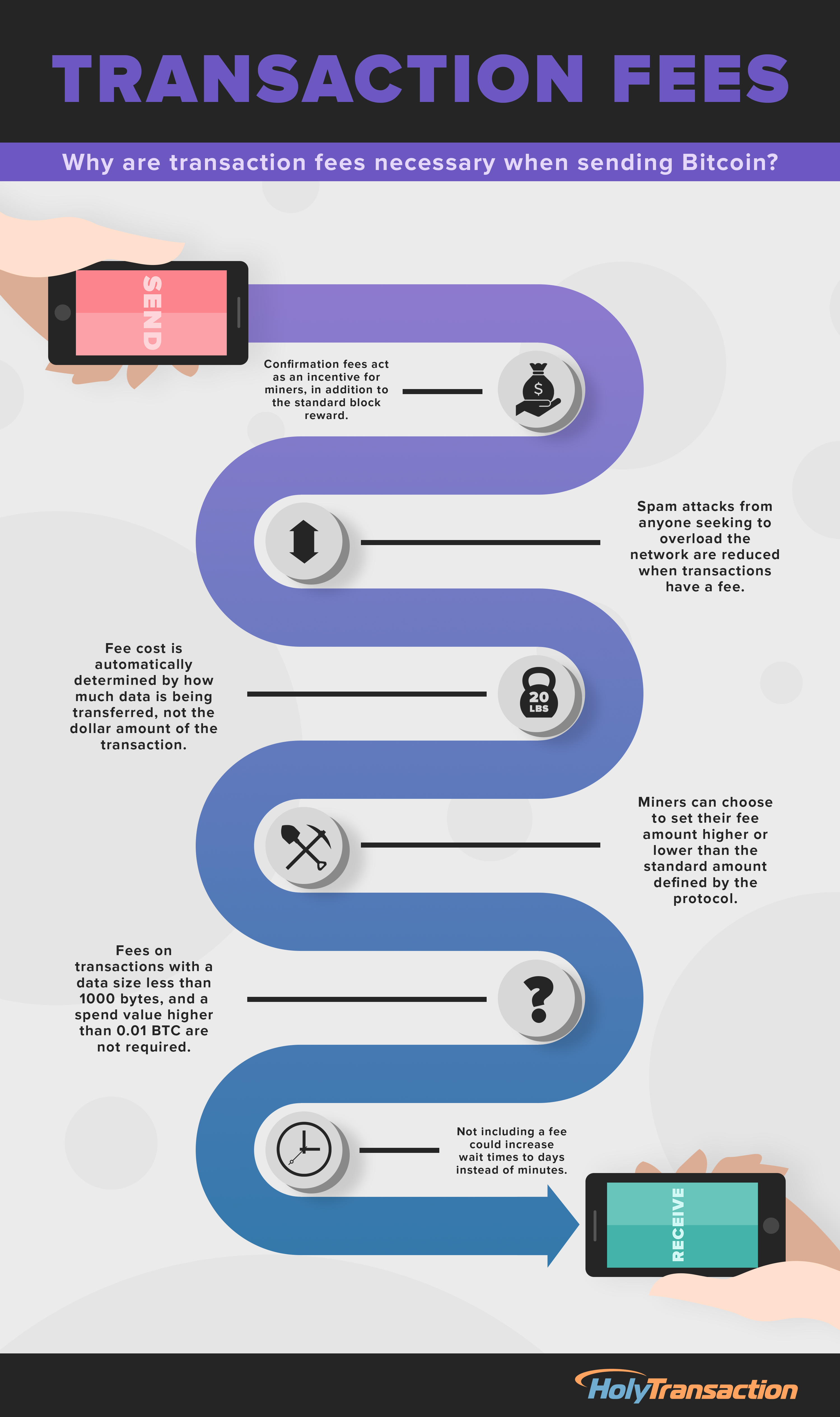 Why are transaction fees necessary when sending Bitcoin? - Infographic
